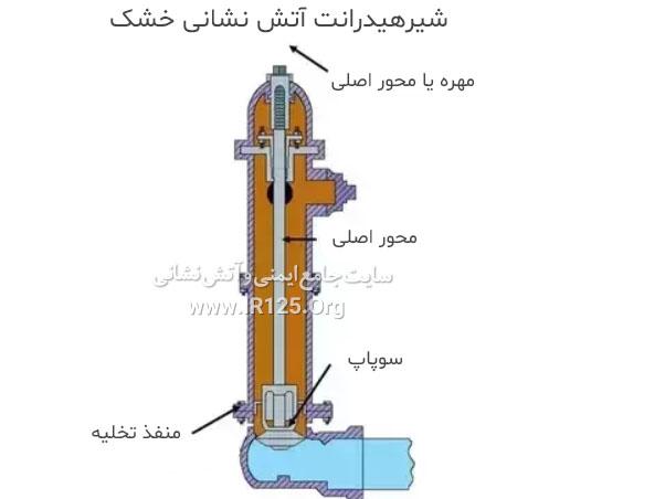 مشخصات شیر هیدرانت خشک به همراه عکس
