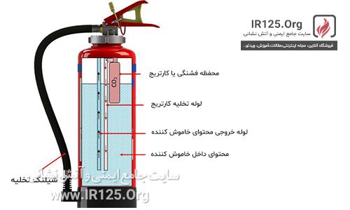 کپسول آتش نشانی کارتریج دار