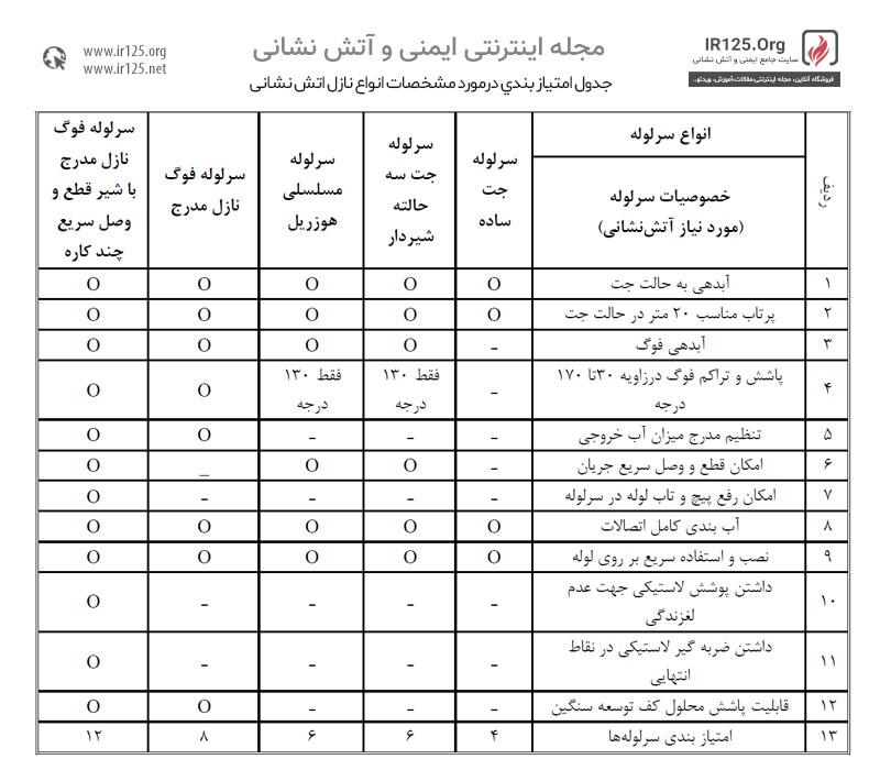 جدول امتیاز بندي درمورد مشخصات انواع نازل اتش نشانی